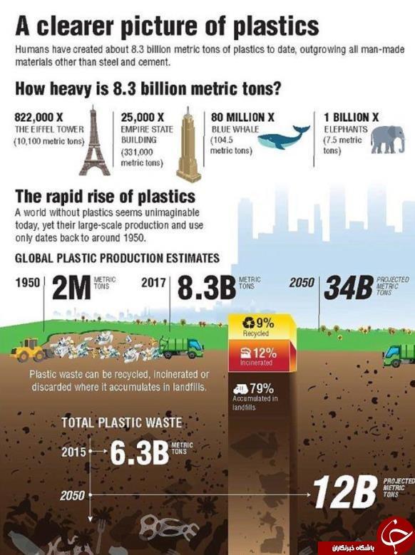 ۹.۱ میلیارد تن زباله پلاستیکی روی زمین