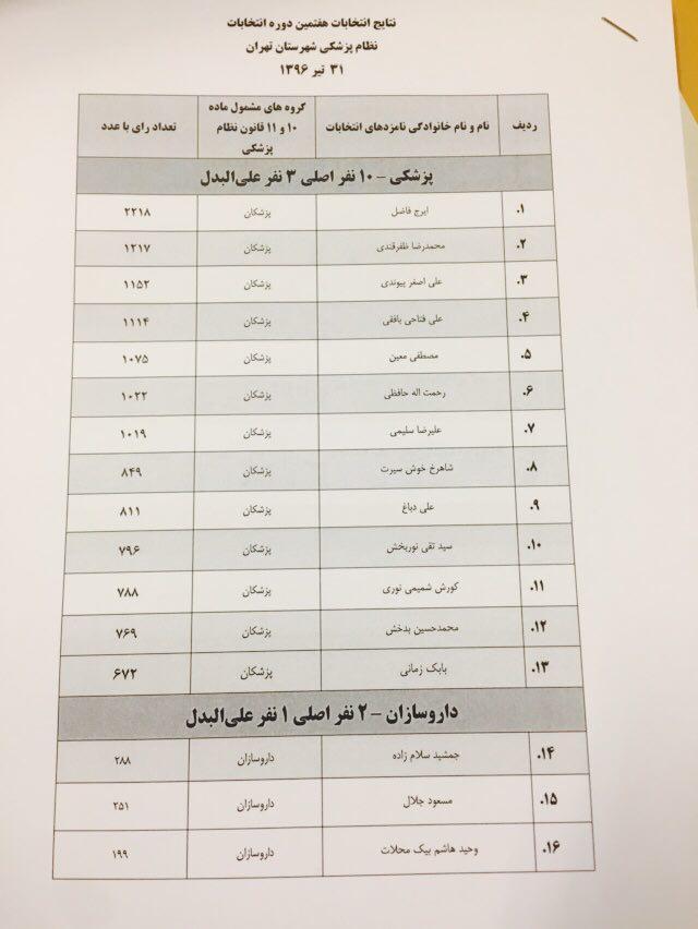 اسامی منتخبان هفتمین دوره انتخابات نظام پزشکی تهران اعلام شد