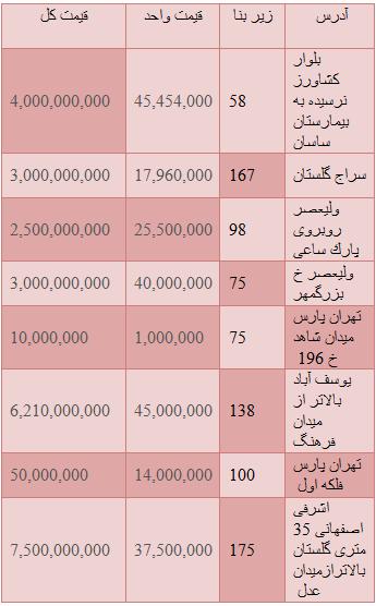جدید ترین قیمت های واحدهای تجاری در تهران+جدول