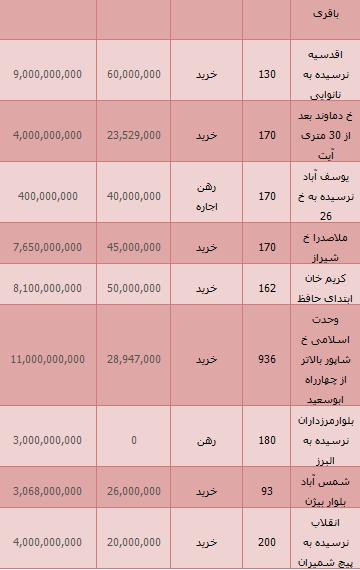 جدید ترین مظنه قیمت واحدهای تجاری در تهران+ جدول