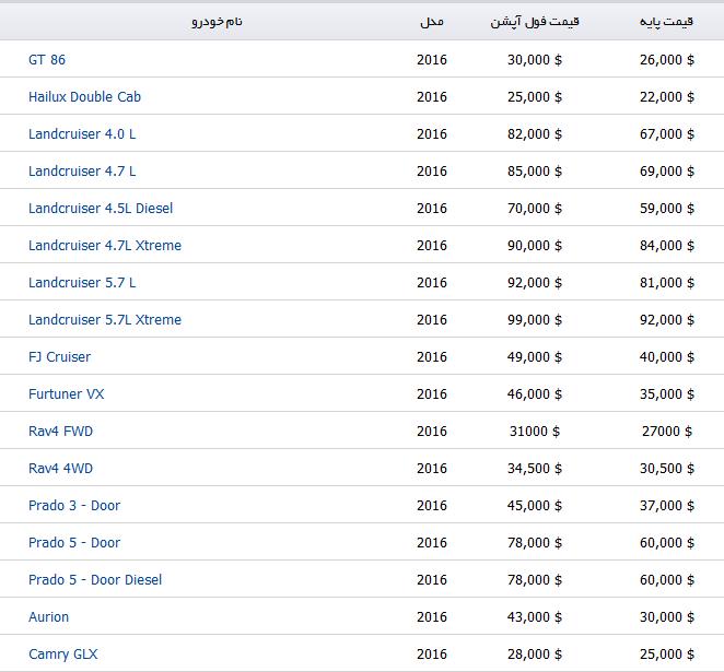 قیمت خودرو تویوتا در بازار جهانی