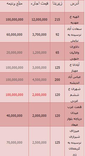 آخرین وضعیت رهن واجاره آپارتمان در تهران+ جدول