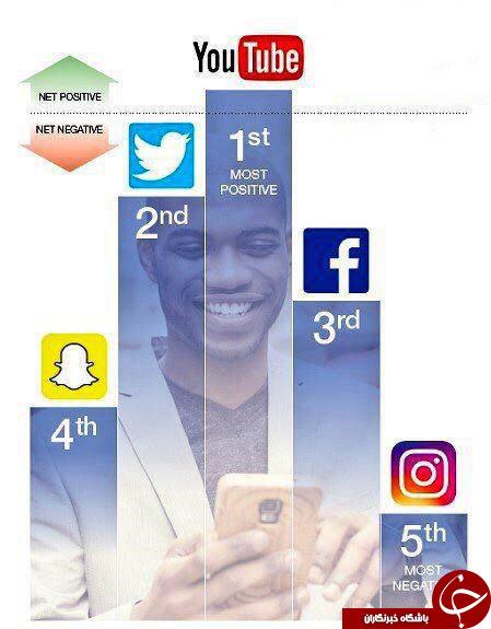 مخربترین شبکه های اجتماعی برای نوجوانان + اینفوگرافی