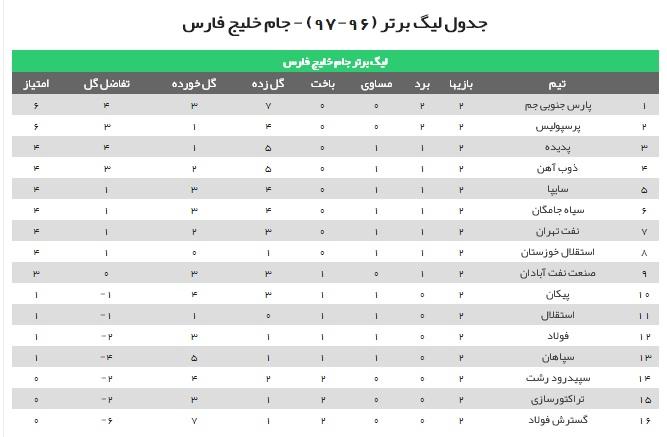 جشنواره گل در دومین روز از هفته دوم لیگ برتر فوتبال + فیلم و جدول رده بندی
