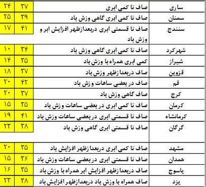وضعیت آب و هوای 15 مرداد/ دریای عمان مواج است+جدول
