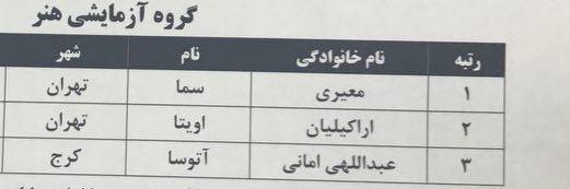 نفرات برتر کنکور سراسری ۹۶ اعلام شد+ مشخصات