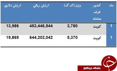 تنها مشتری ماهی کپور ایران را بشناسید!