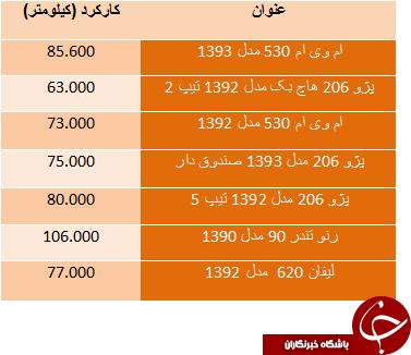 قیمت خودرو کارکرده زیر 30 میلیون تومان