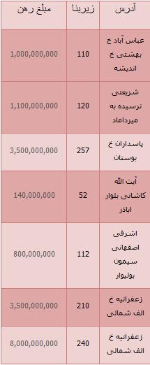مظنه رهن کامل واحدهای تجاری در تهران