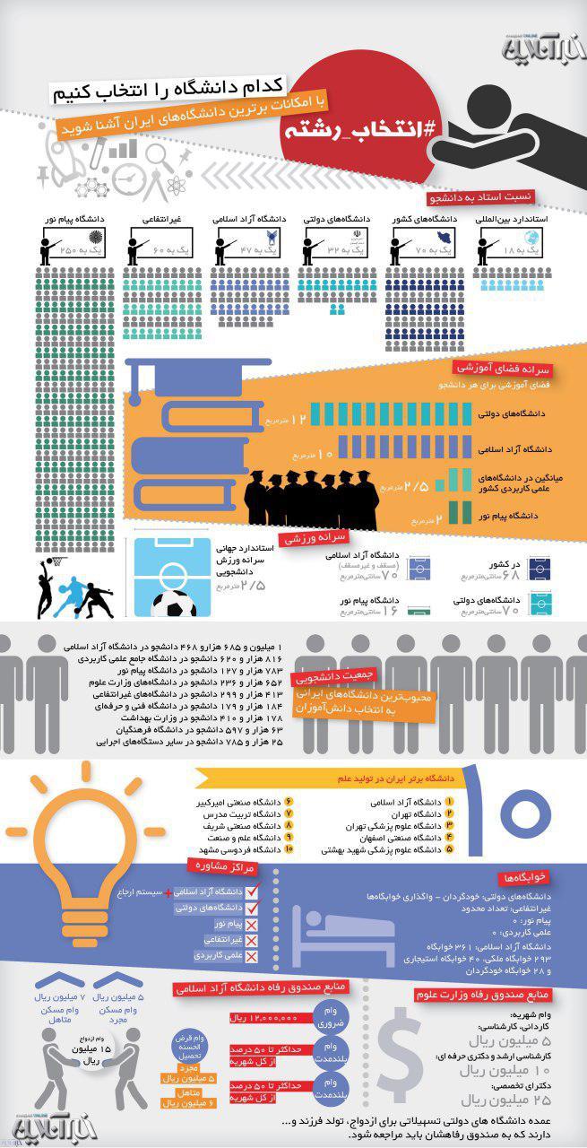 کدام دانشگاه را انتخاب کنیم؟+ اینفوگرافیک