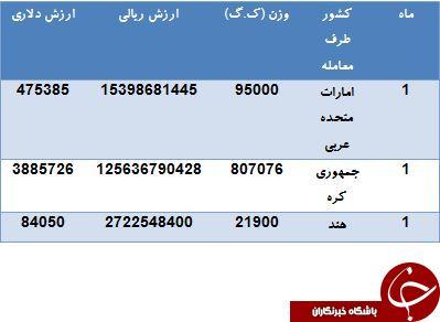 بیل مکانیکی های ایران توسط کدام کشورها تامین می شود؟