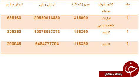 ایران از کدام کشورها آب آناناس می خرد؟