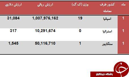 تنها 3 کشور خواهان زعفران ایرانی هستند!