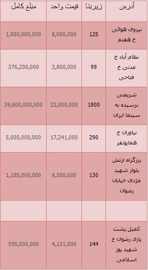 جدیدترین واحدهای معاوضه شده کلنگی در تهران