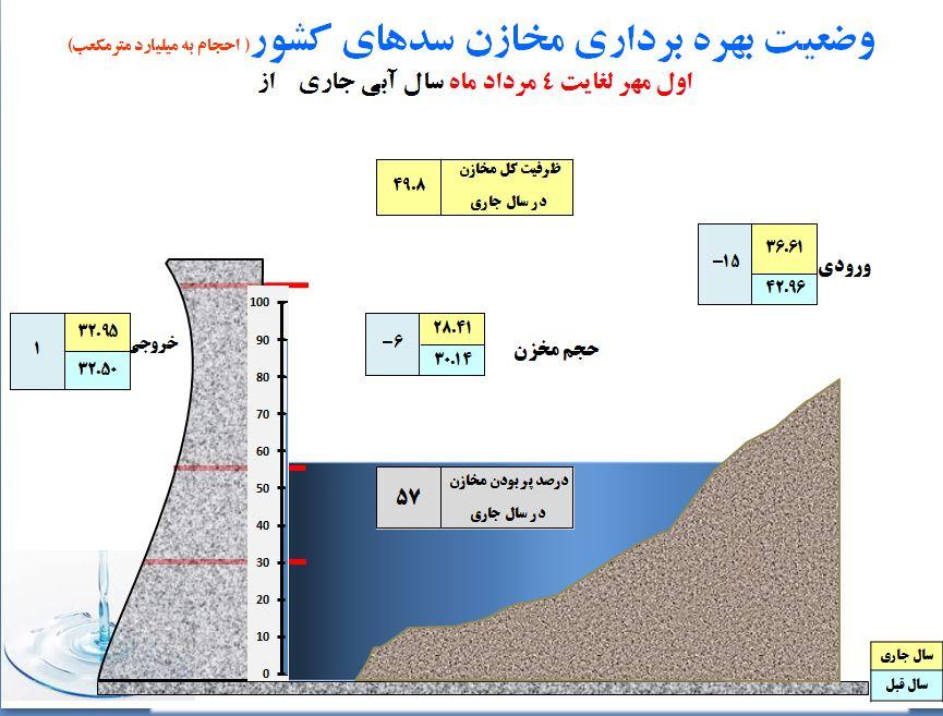 سوء مدیریت 60 درصد منابع آب های زیرزمینی را نابود کرد / بحران آب چالش جدی دولت دوازدهم+جدول