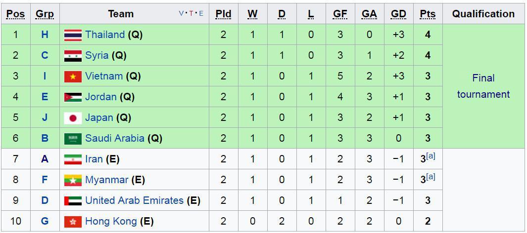 تیم ملی امید از مسابقات قهرمانی زیر 23 سال آسیا حذف شد+جدول
