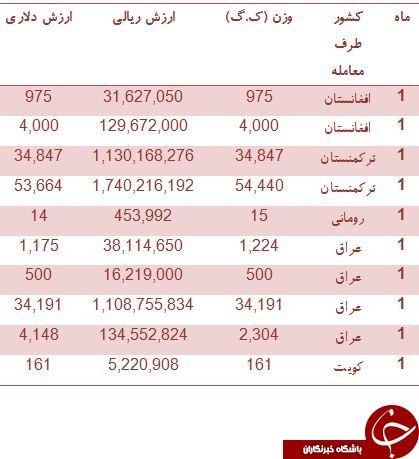 مشتریان سس گوجه ایران را بشناسید!