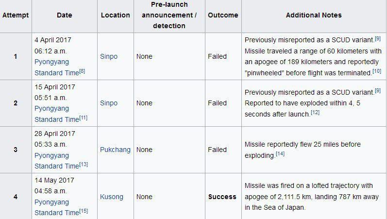 موشک ویرانگر «هواسونگ» ارتش کره شمالی را بهتر بشناسیم + مشخصات و تصاویر