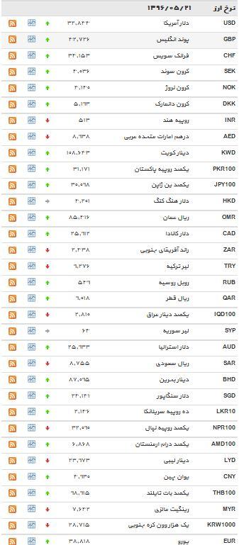 نرخ دلار و پوند افزایش یافت + جدول