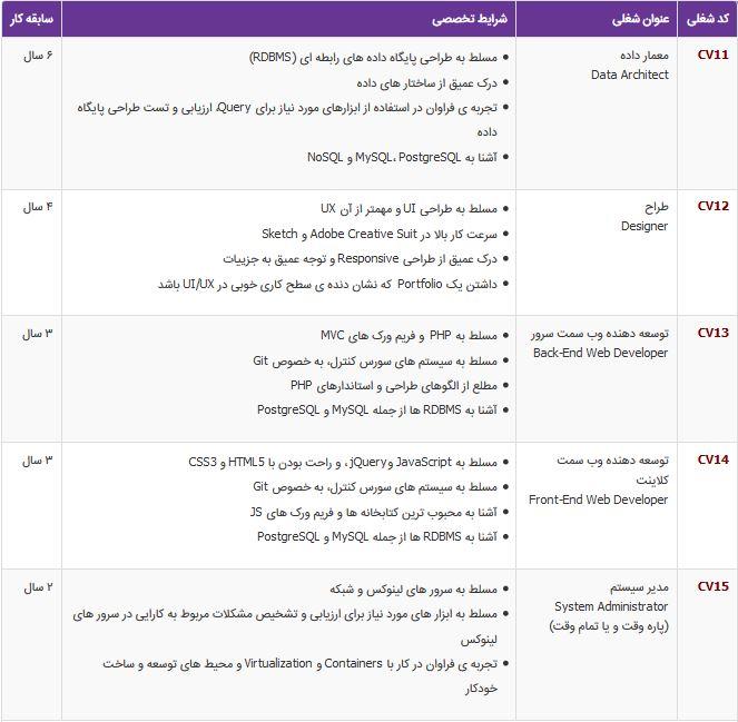 استخدام 5 ردیف شغلی در اصفهان