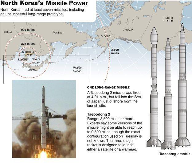 موشکهای بالستیک ارتش کرهشمالی آماده غرش در برابر امپریالیسم