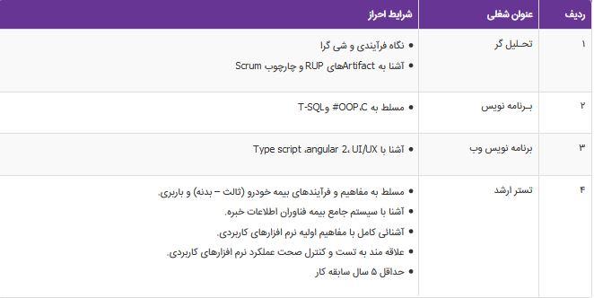 استخدام تحلیل گر، برنامه نویس و تستر ارشد در تهران