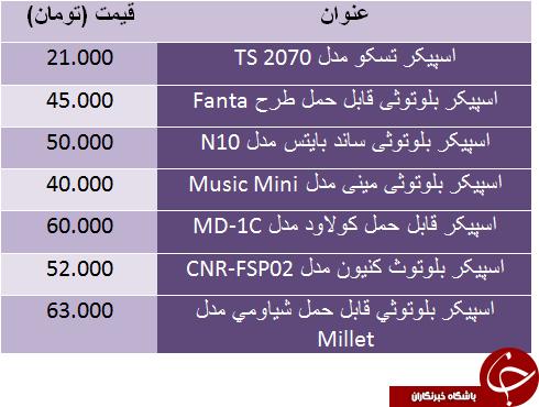 قیمت اسپیکر ارزان قیمت در بازار