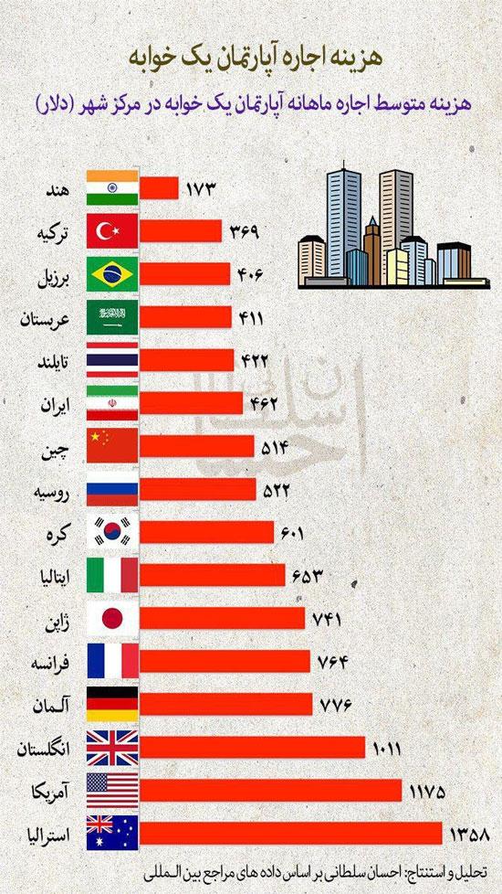 مقایسه هزینه اجاره آپارتمان در ایران با جهان + اینفوگرافی
