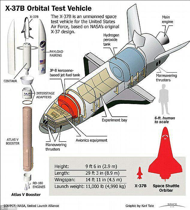 نیروی هوایی آمریکا در آستانه انجام یک ماموریت مخفیانه در فضا+تصاویر