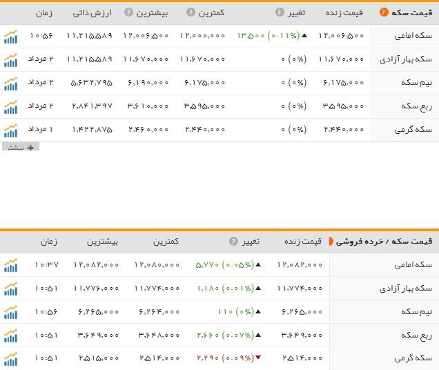 یادواره شهدای کارمند استان باشگاه خبرنگاران جوان - قیمت سکه وطلا دربازار امروز سه ...
