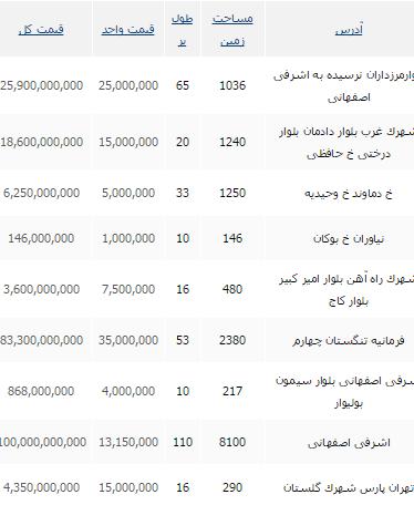 جدیدترین نرخ های زمین  در تهران+ جدول