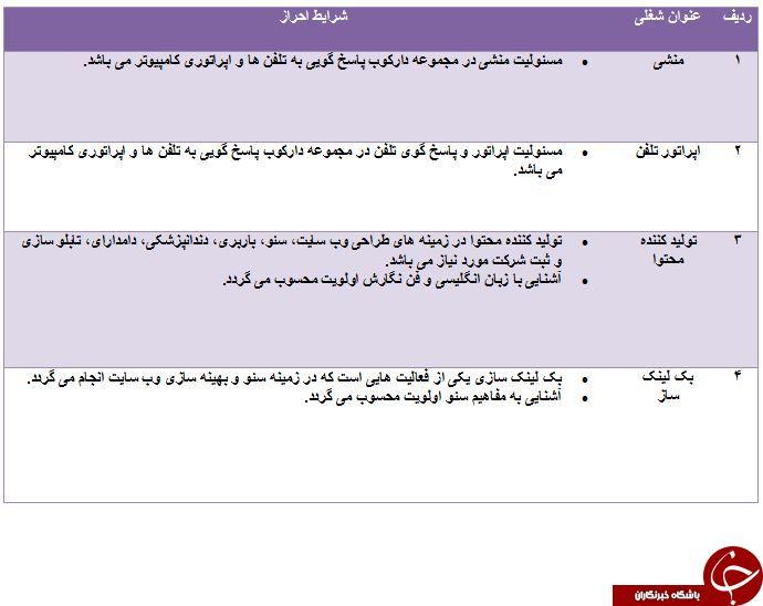 استخدام تولید کننده محتوا و بک لینک ساز در تهران