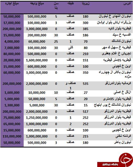 مظنه قیمت رهن و اجاره یک واحد تجاری در منطقه یک تهران