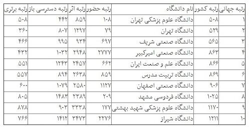 برترین وب سایتهای دانشگاهی معرفی شدند/ رتبه ۱۰ دانشگاه ایرانی