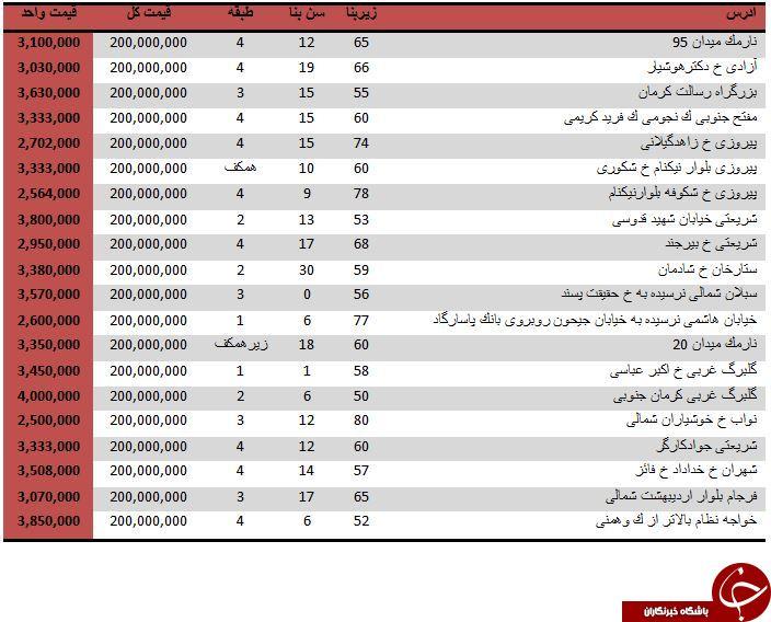 با 200 میلیون تومان در کدام مناطق تهران می توان یک آپارتمان خرید؟