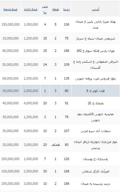 جدید ترین قیمت رهن واجاره در تهران+ جدول