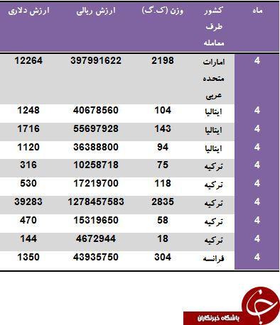 کدام کشورها به ایران لوستر می فروشند؟