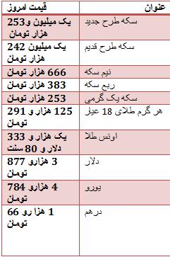 روندنزولی قیمت طلا وسکه در بازار تهران/ دلار سه هزار و877 تومان