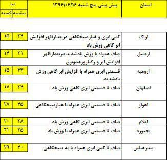 9 استان کشور شاهد بارش باران خواهند بود/ نفوذ جريانات خنك شمالي از بعدازظهر امروز+ جدول