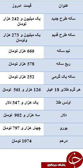 عیدی بازار سکه به فروشندگان/ دلار سه هزار و 902 تومان