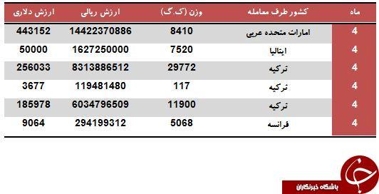 چند تن از اتوهای وارداتی ایران ایتالیایی و فرانسوی هستند؟