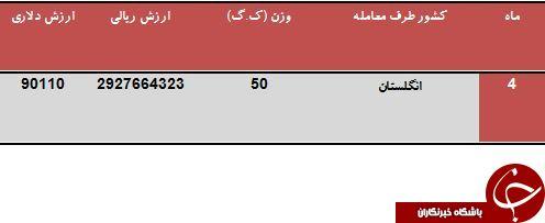 تنها صادرکننده دریل جراحی به ایران را بشناسید
