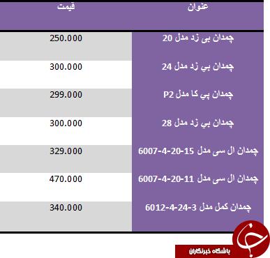 قیمت چمدان در بازار