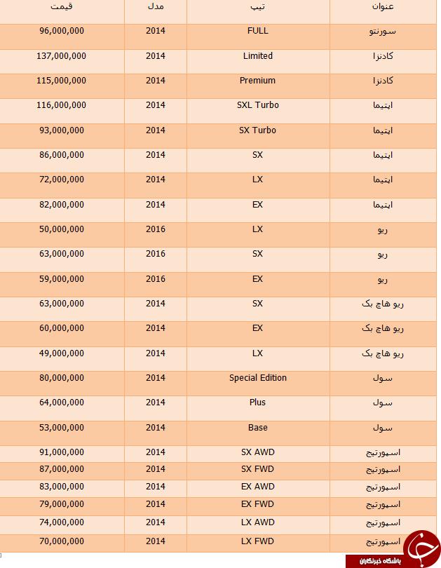 قیمت خودرو های کیا در مناطق آزاد