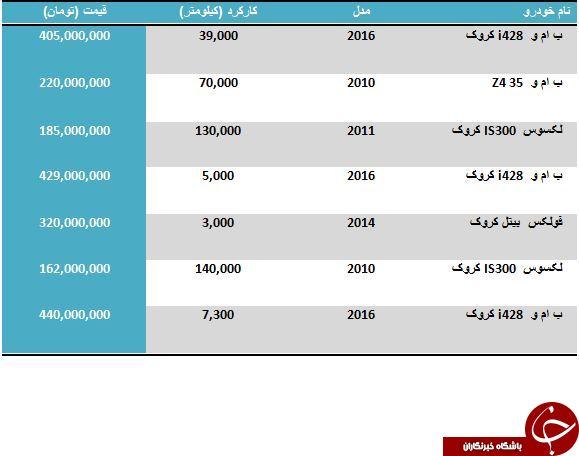 لیست قیمت اتومبیل های کروک کارکرده در بازار