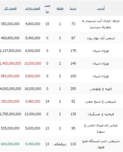 جدید ترین قیمت واحدهای مسکونی در تهران