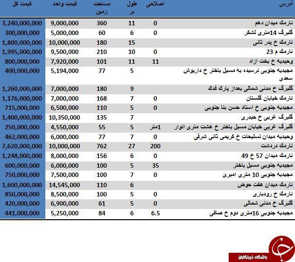 خرید یک خانه ویلایی در منطقه 8 تهران چقدر تمام می شود؟