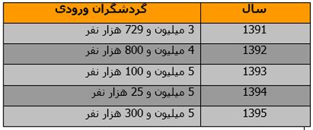 ایرانیهای دست و دلباز، به چه کشورهایی می روند؟