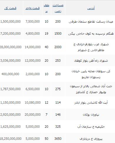 جدید ترین قیمت زمین مسکونی در تهران + جدول