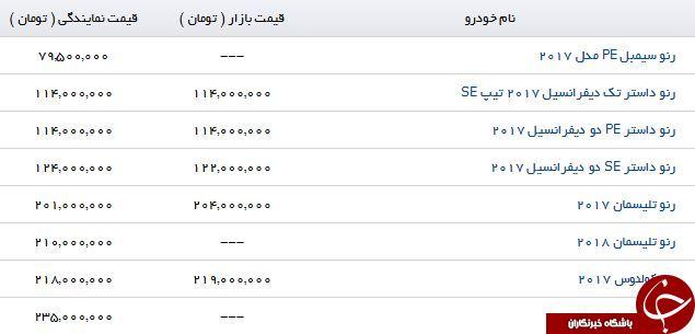 تفاوت قیمت محصولات Renault در بازار دبی و بازار تهران